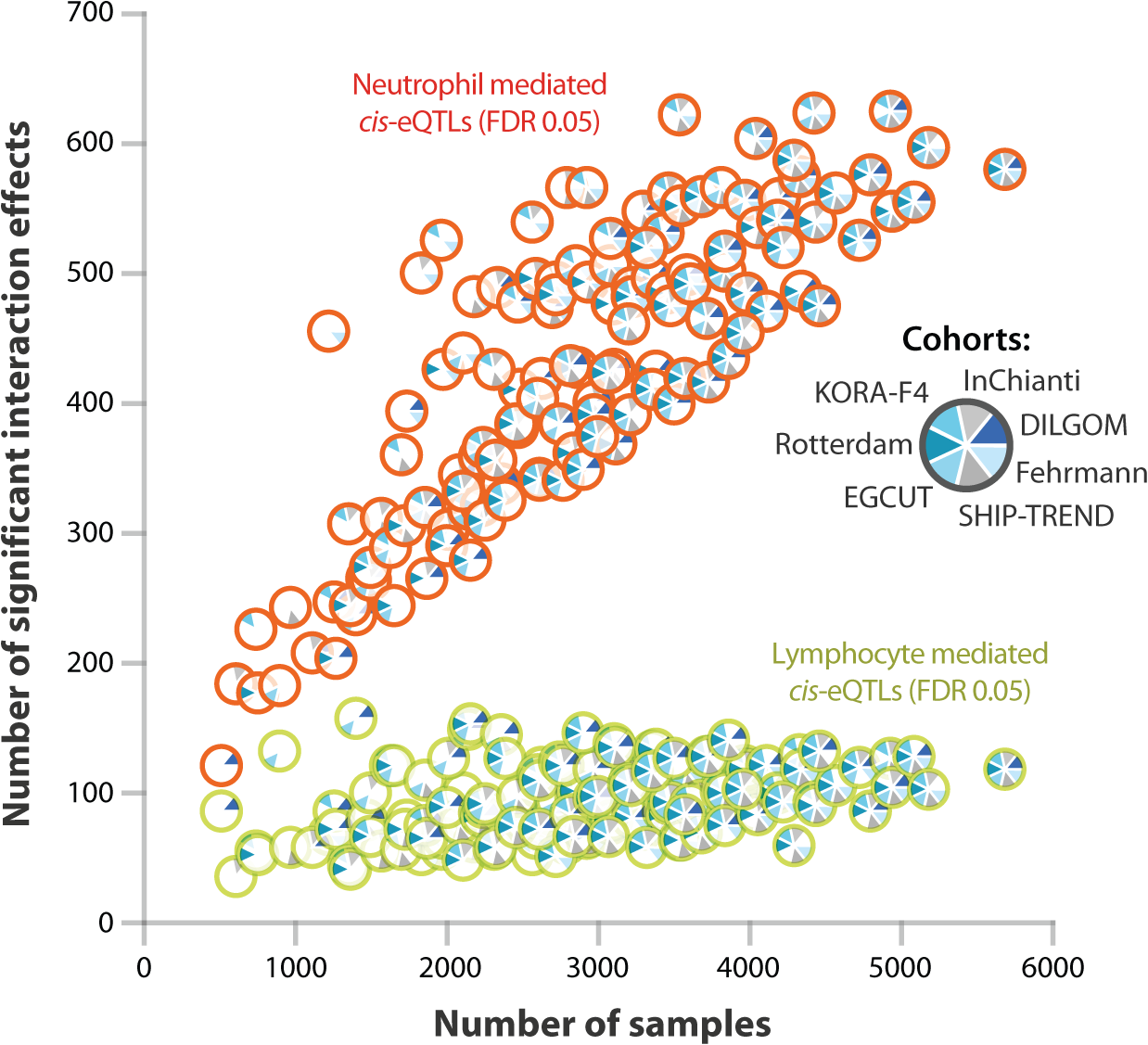 Effect of sample size on power to detect cell type specific <i>cis</i>-eQTLs.