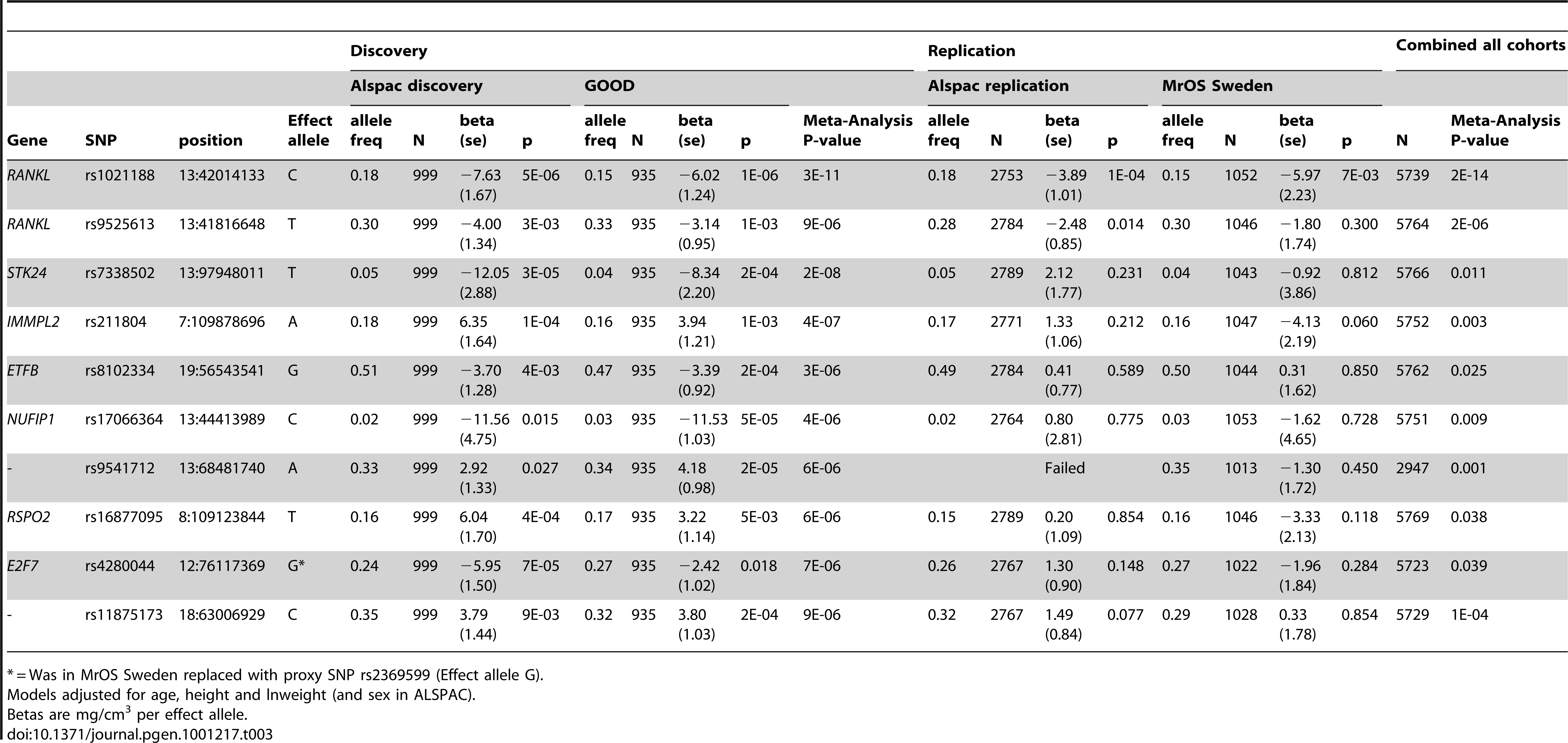 Top cortical BMD GWAS meta-analysis hits, with replication and meta-analysis results of all four cohorts.