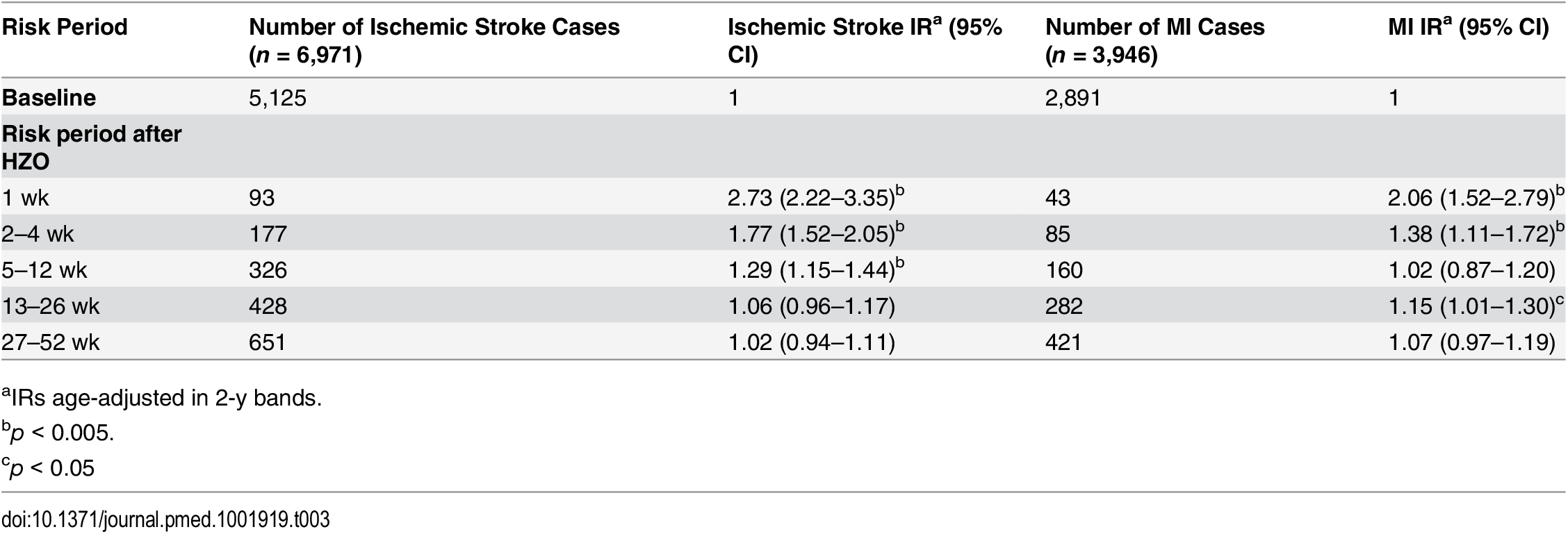 Age-adjusted incidence ratios for ischemic stroke and myocardial infarction in risk periods after herpes zoster ophthalmicus.