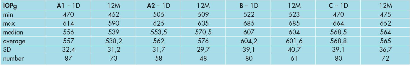 Vývoj CCT ve skupině A1, A2, B a C.