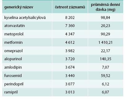 Nejčastěji předepisovaná léčiva a jejich průměrné denní dávky v mg – ČR