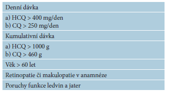 Rizikové faktory antimalarické retinopatie [42]