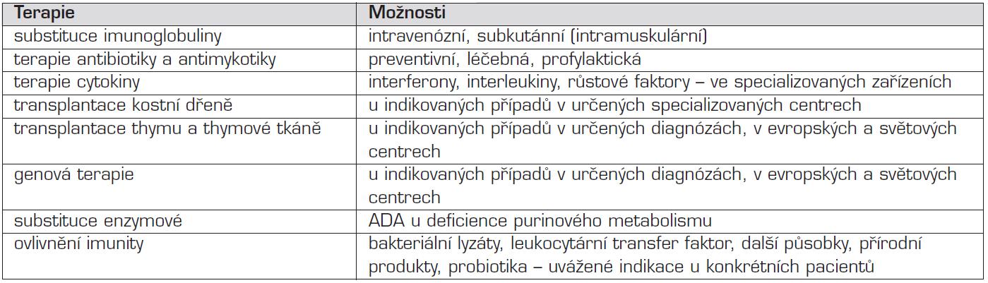 Terapie imunodeficiencí.