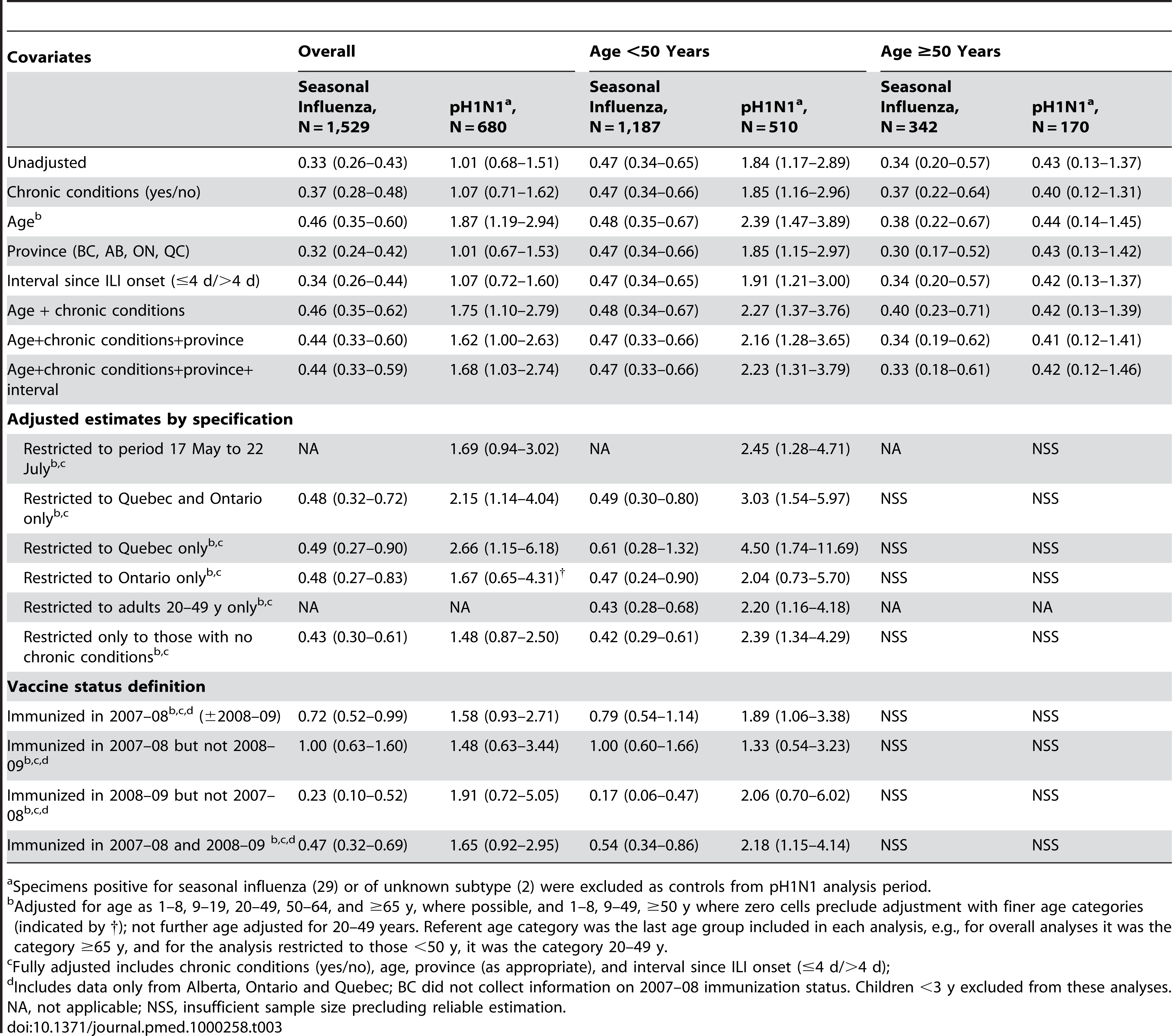 Sentinel test-negative case-control study: ORs (95% CIs) for 2008–09 TIV effect on seasonal and pH1N1 illness overall and stratified by age, with adjustment for relevant covariates, and with additional restrictions as specified.