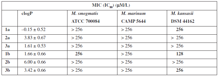 Antimycobacterial activity