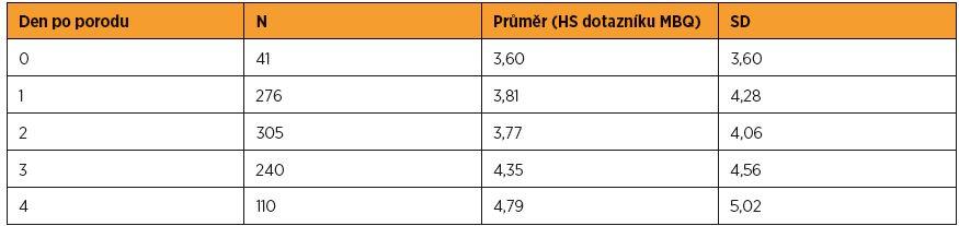Průměrné skóry dotazníku MBQ podle dní po porodu