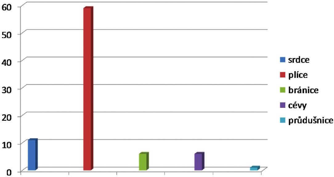 Poranění orgánů u penetrujícího poranění hrudníku (n= 71 , v%) Graph 2. Organ injuries in penetrating thoracic injuries (n= 71 , in %)