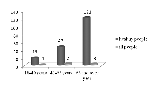 Fig. 3. Distribution of vaccinated patients according to their age
