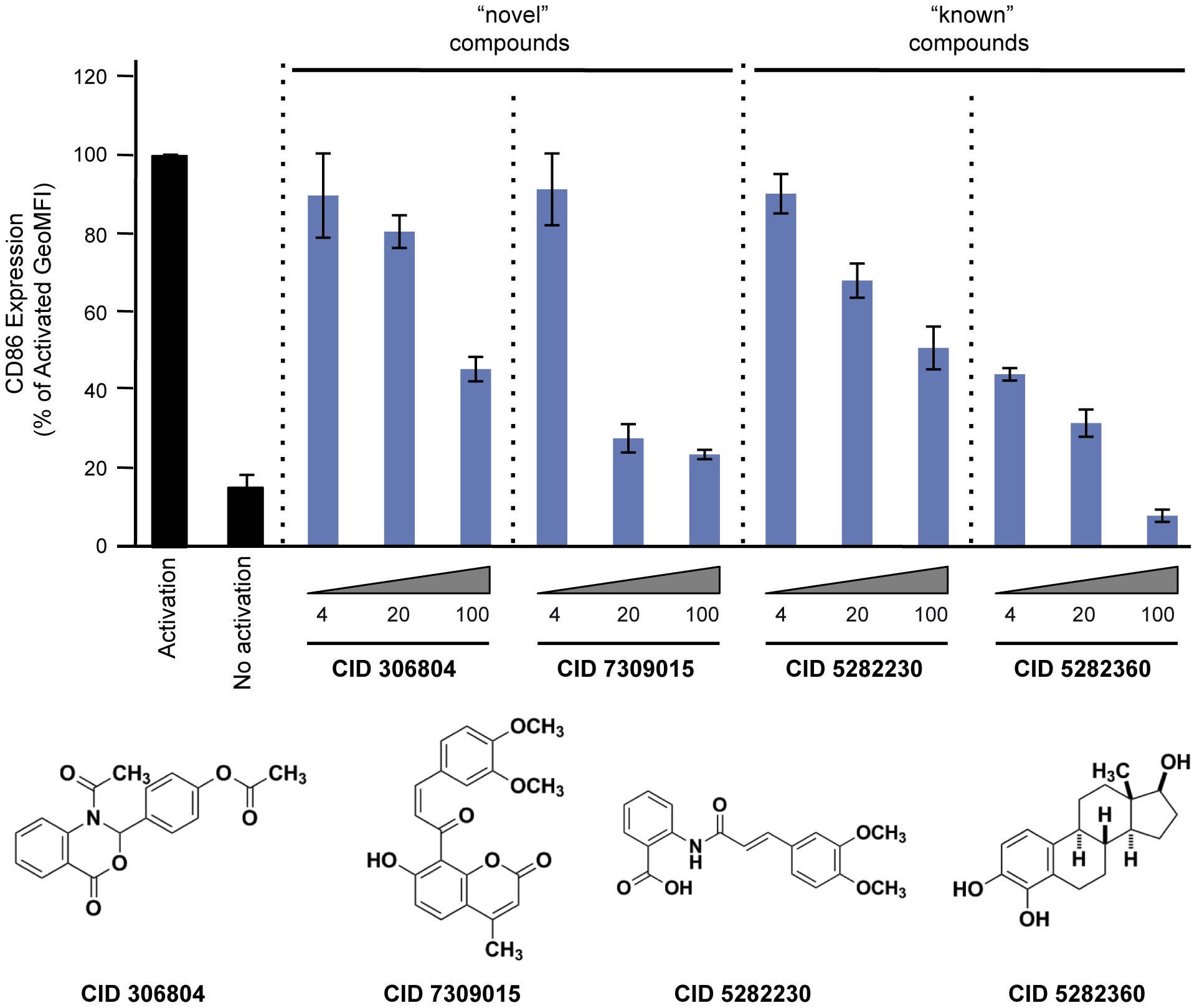 Effect of compounds on CD86 expression in primary CD19+ B cells.