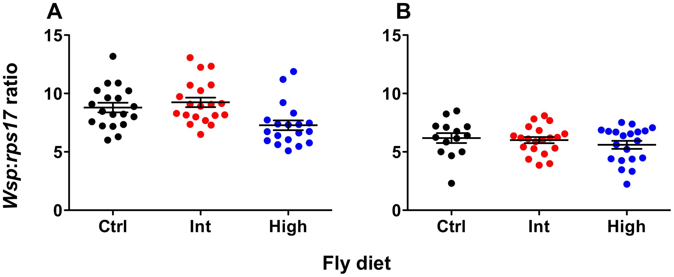 <b><i>Wolbachia</i></b><b> levels of flies reared on cholesterol-enriched food.</b>
