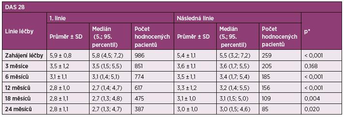 Tab. 2a Vývoj indexu DAS 28 v čase u první a následné linie biologické léčby.