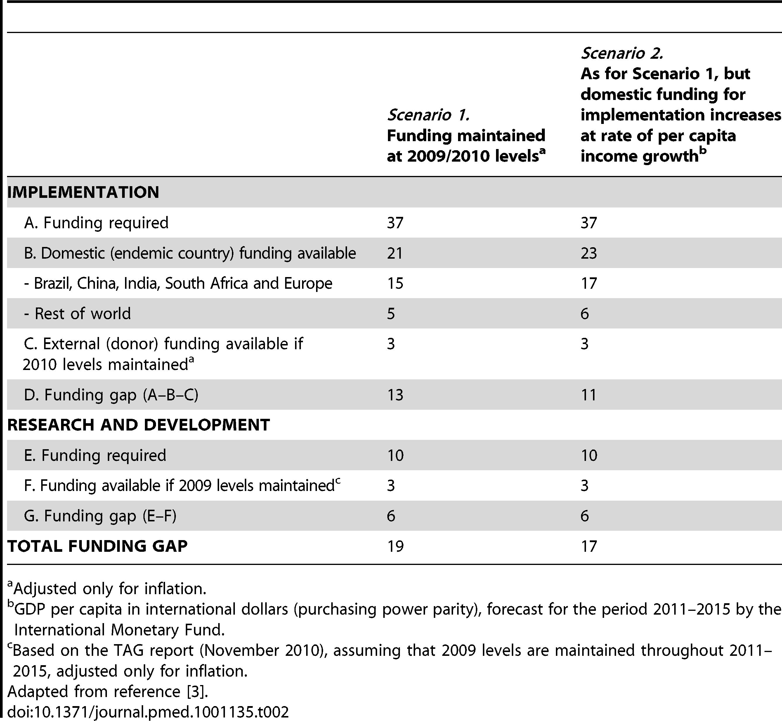 Funding required and funding available under two possible scenarios and likely funding gaps (US$ billions).