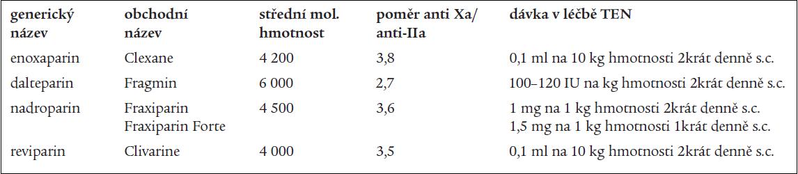 Nízkomolekulární hepariny užívané k léčbě hluboké žilní trombózy.