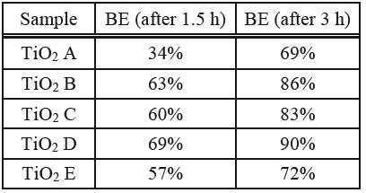 Bacterial efficacy of B. subtilis.