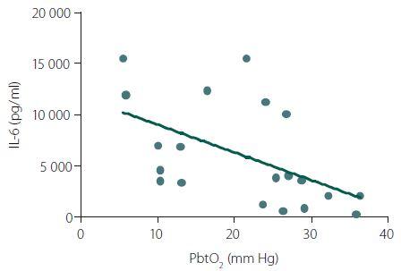 Korelace likvorových hladin IL-6 s hodnotami parciálního tlaku kyslíku v mozku (PbtO<sub>2</sub>).