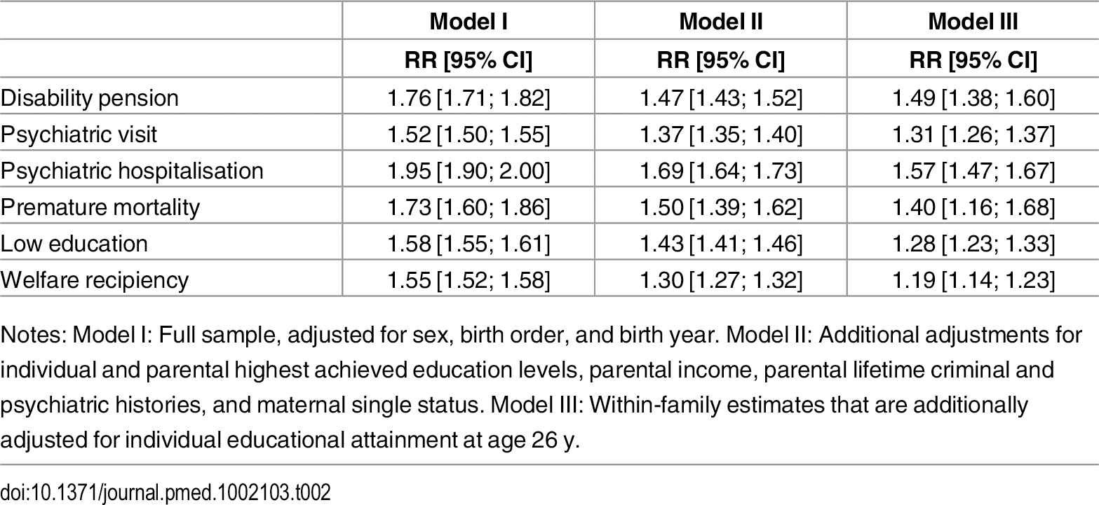 Relative risks (RR) and corresponding 95% confidence intervals (CIs) for the associations between TBI before age 25 y and poor functioning in adulthood.