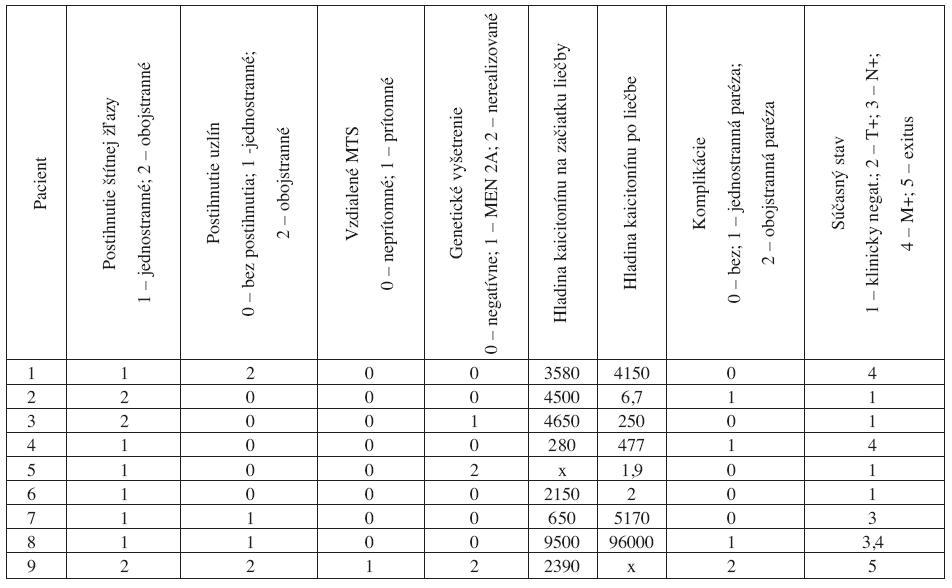 Výsledky liečby MTC Tab. 2. MTC treatment outcomes