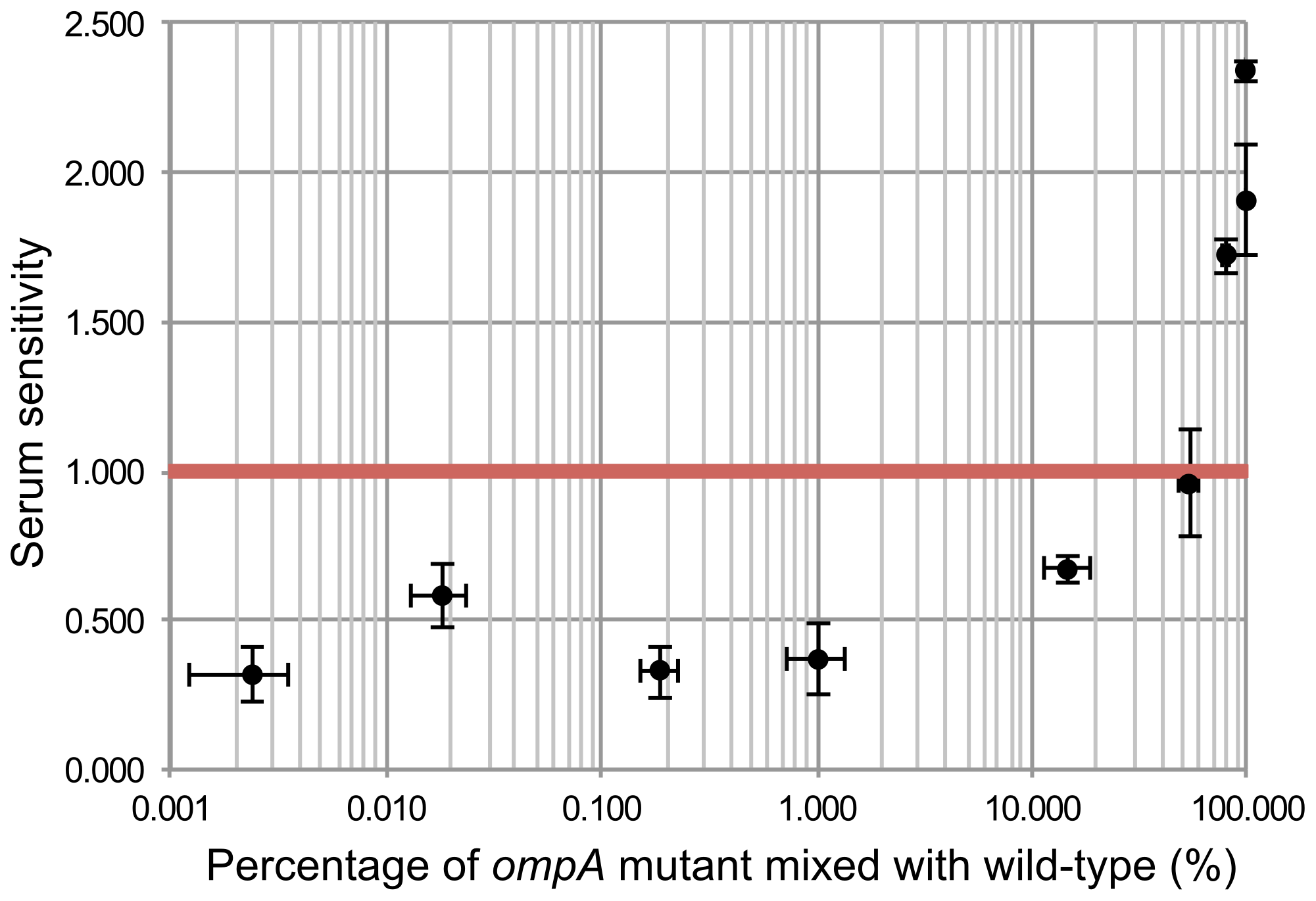 <i>In trans</i> complementation of wild-type EC958 protects <i>ompA</i> mutants from serum killing.