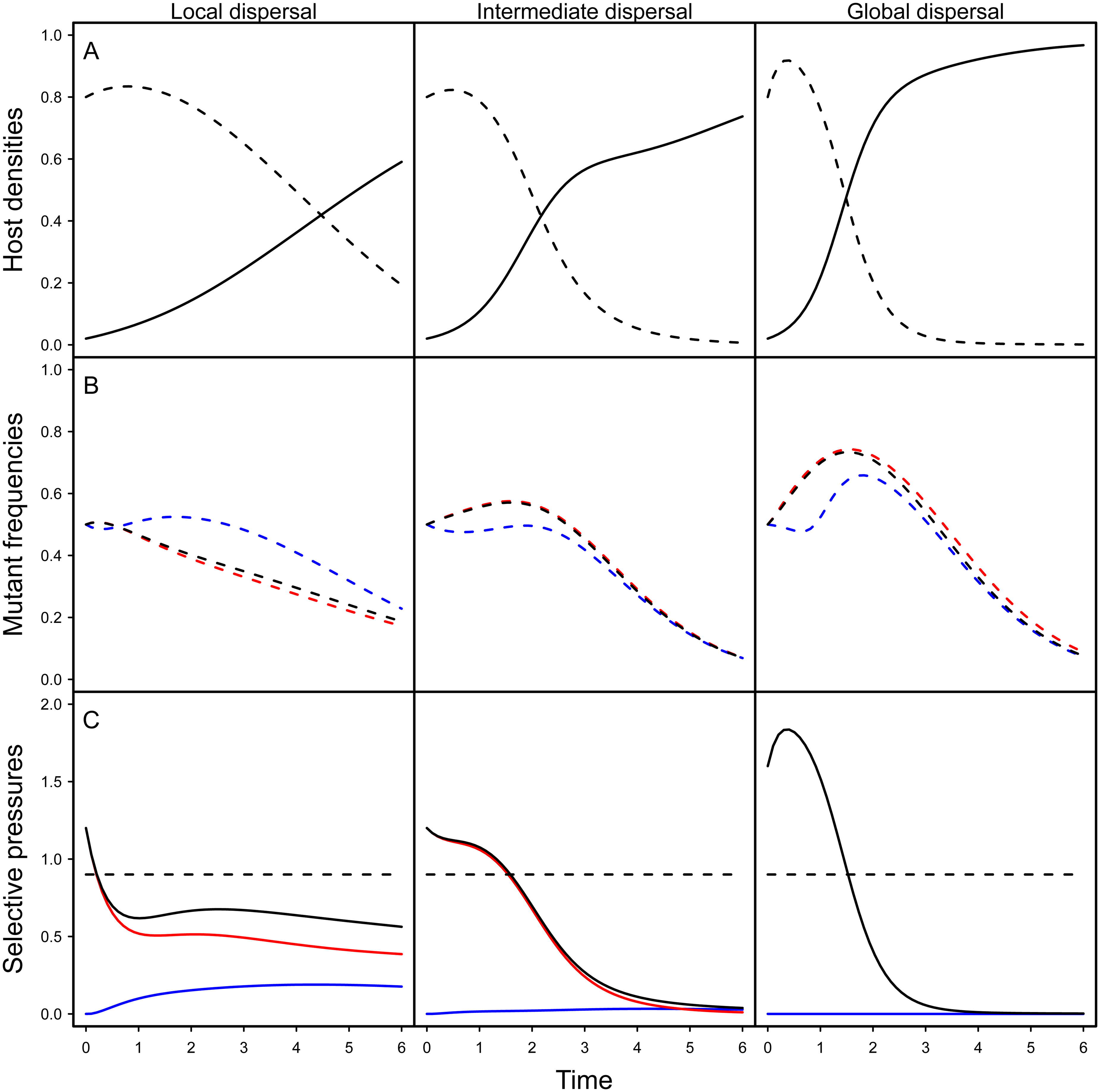 Effect of spatial structure on epidemiology and evolution in the model.