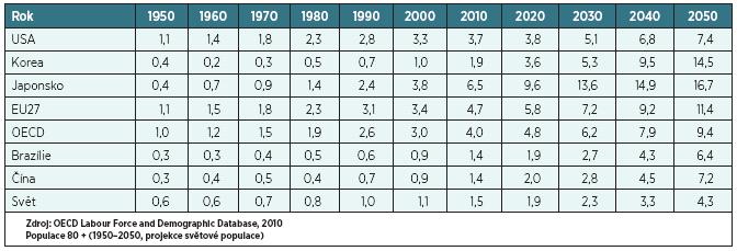 Podíl populace ve věku 80 a více let se v zemích OECD