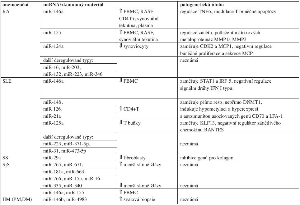 miRNA u systémových autoimunitních onemocnění.