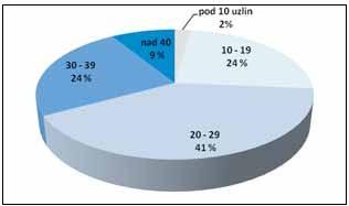 Distribuce pacientek podle počtu získaných lymfatických uzlin (hodnoceno u 91 žen se systematickou PLN)