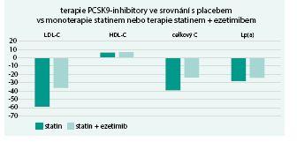 Změny lipoproteinových parametrů ve vybraných studiích s alirokumabem a evolokumabem