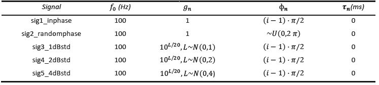 Parameters of the signals used in Experiment 1.