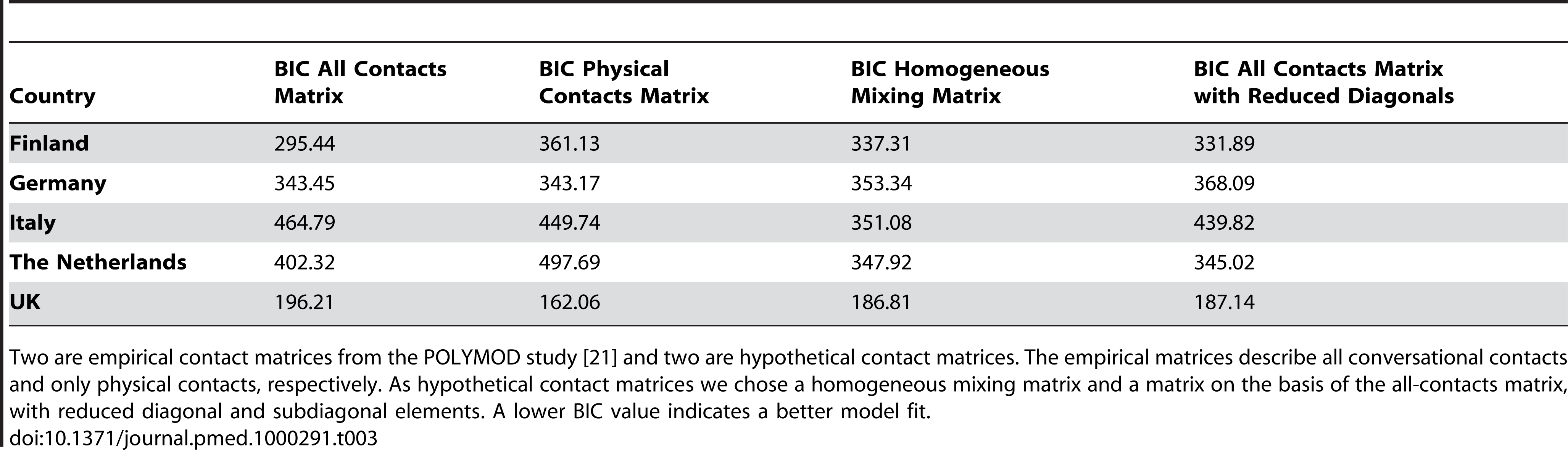 BIC values for model fit with four different contact matrices.