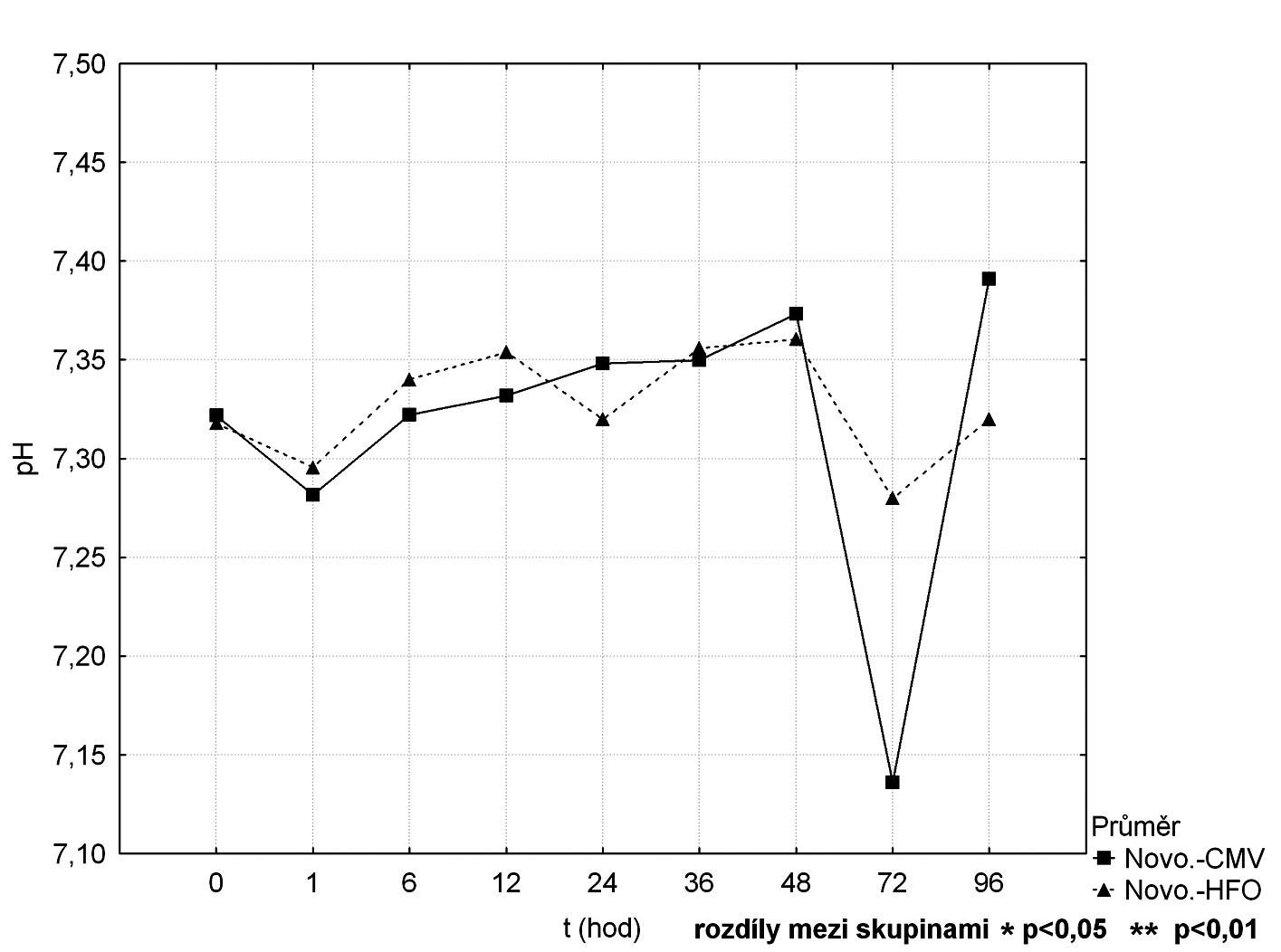 Srovnání průběhu pH mezi CMV a HFOV
