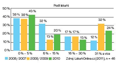 Podíl zahraničních pacientů na celkové klientele lékaře