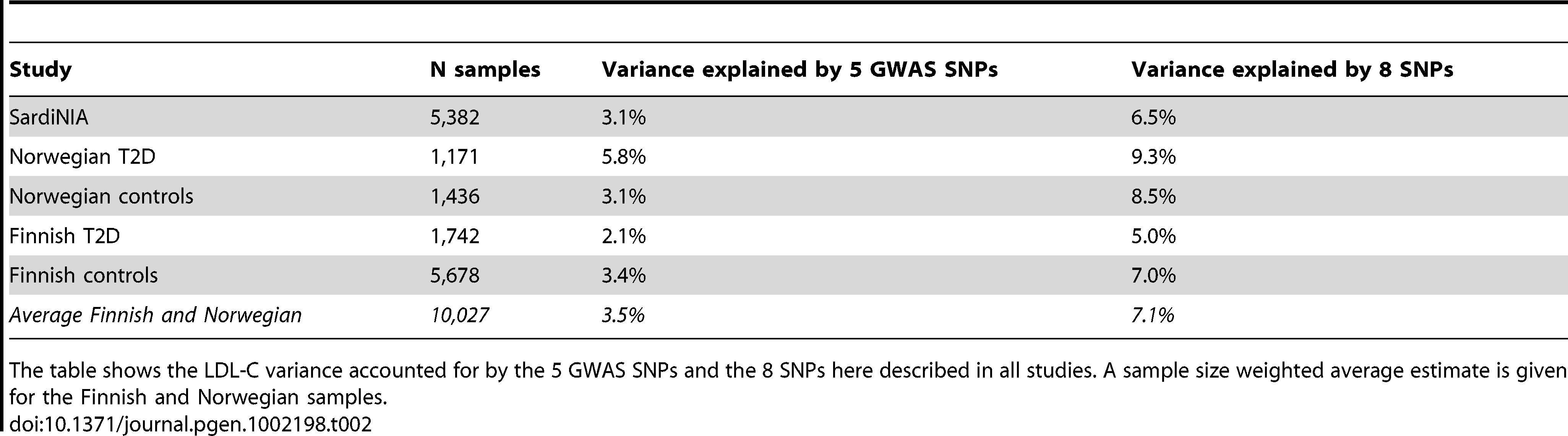 Heritability estimates in all study samples.