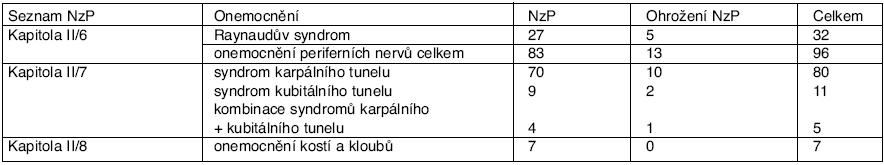 Přehled hlášených profesionálních onemocnění z vibrací podle položek seznamu NzP