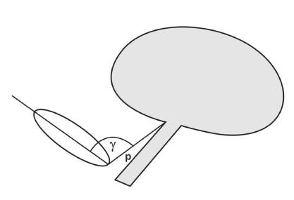 Ultrazvukové parametry – úhel γ a úsečka p