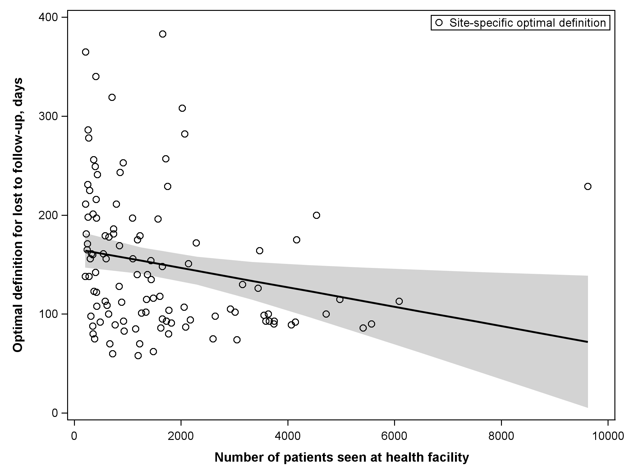 Association between patient volume and optimal definition for loss to follow-up across 111 participating facilities.