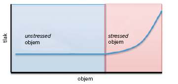 <i>Unstressed a stressed</i> objemy