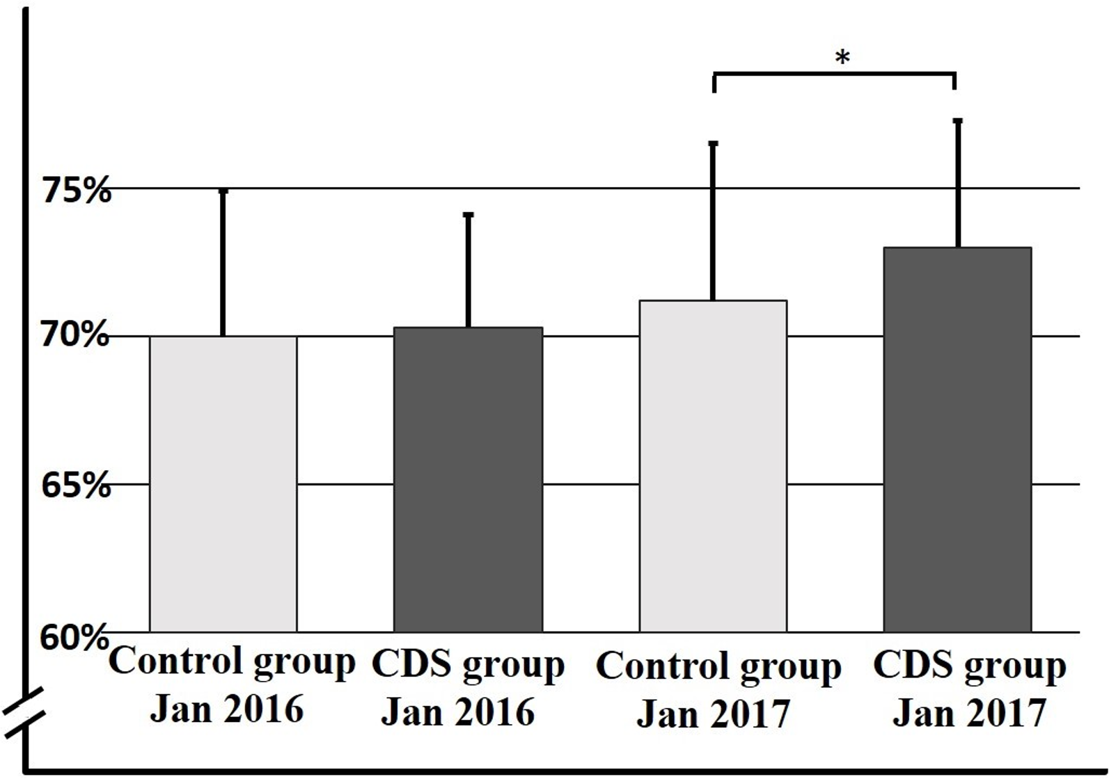 Proportion of eligible patients prescribed anticoagulant therapy after 12 months in control and CDS groups.