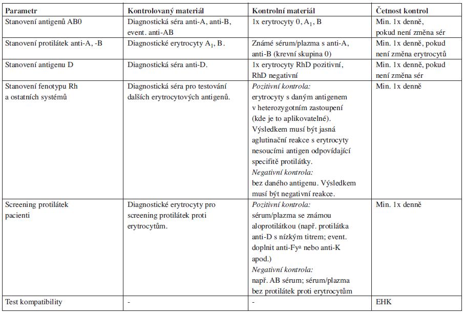 Příloha 2. Denní kontrola kvality imunohematologické diagnostiky.