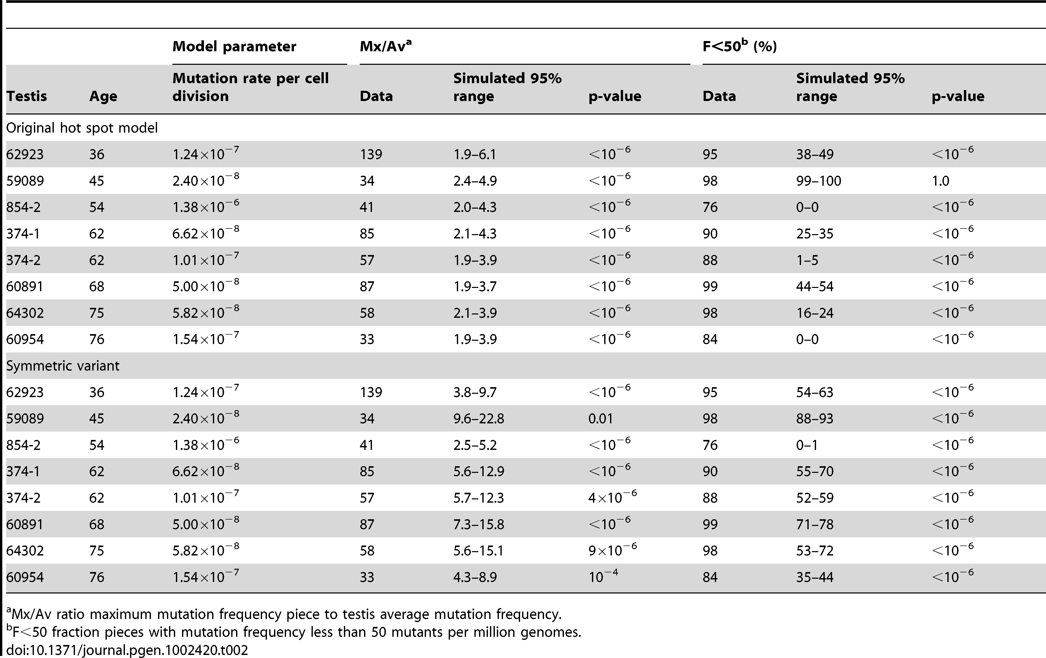 Hot spot model parameter and simulation results for those testes with substantial MEN2B mutation clusters.