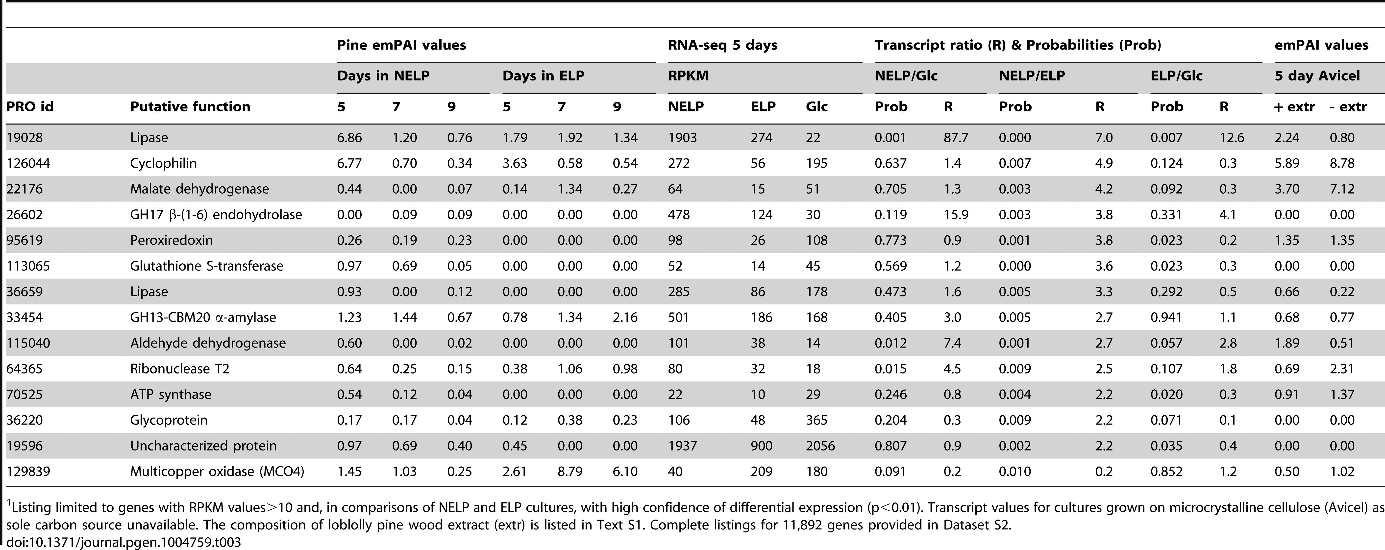 Genes encoding LC-MS/MS detected proteins and exhibiting&gt;2-fold regulation in comparisons of NELP and ELP cultures.<em class=&quot;ref&quot;>1</em>