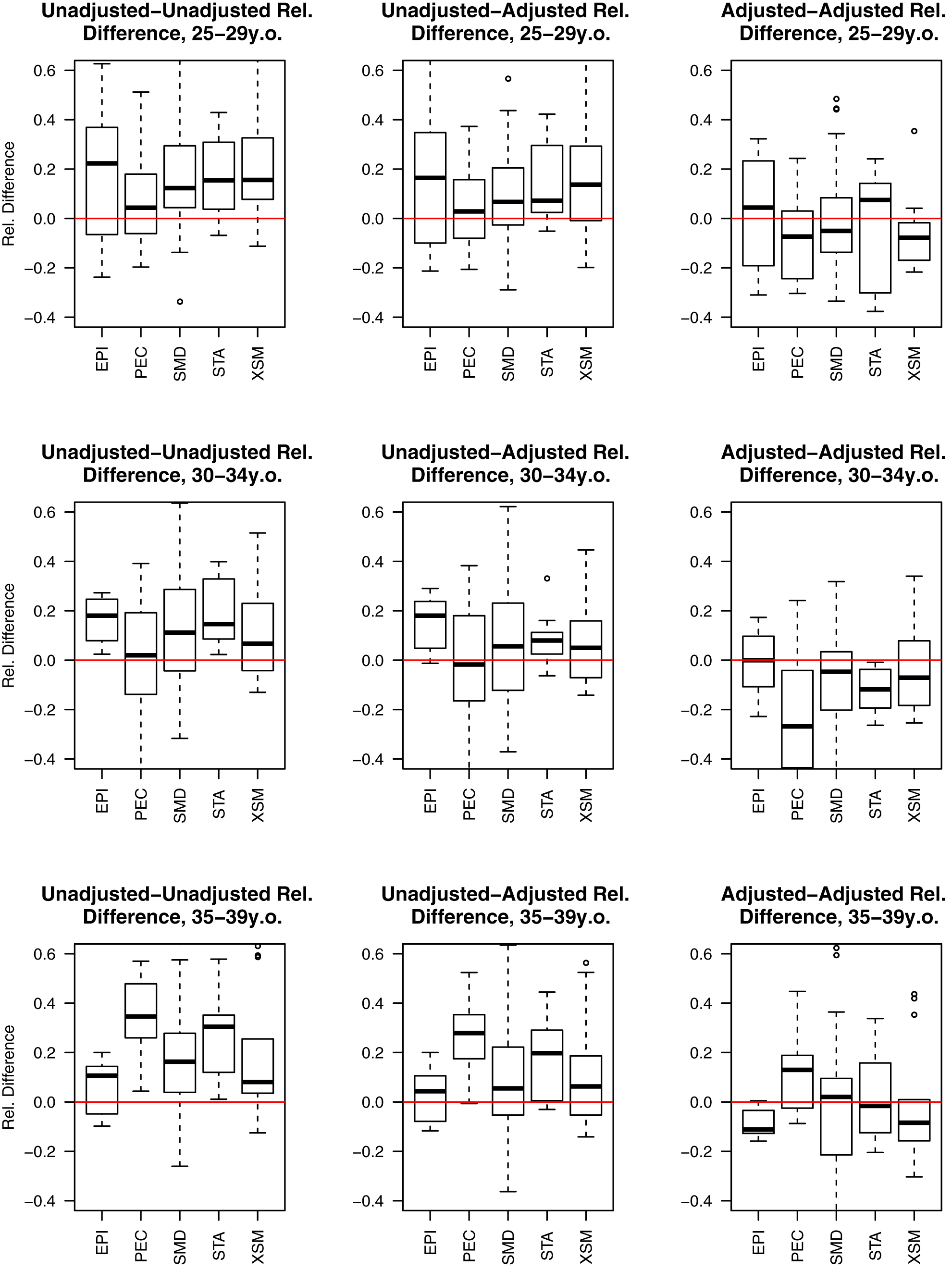 Estimated relative paired differences for under-five mortality rates for developing countries organized by Garenne and Gakusi <em class=&quot;ref&quot;>[<b>14</b>]</em> categories.