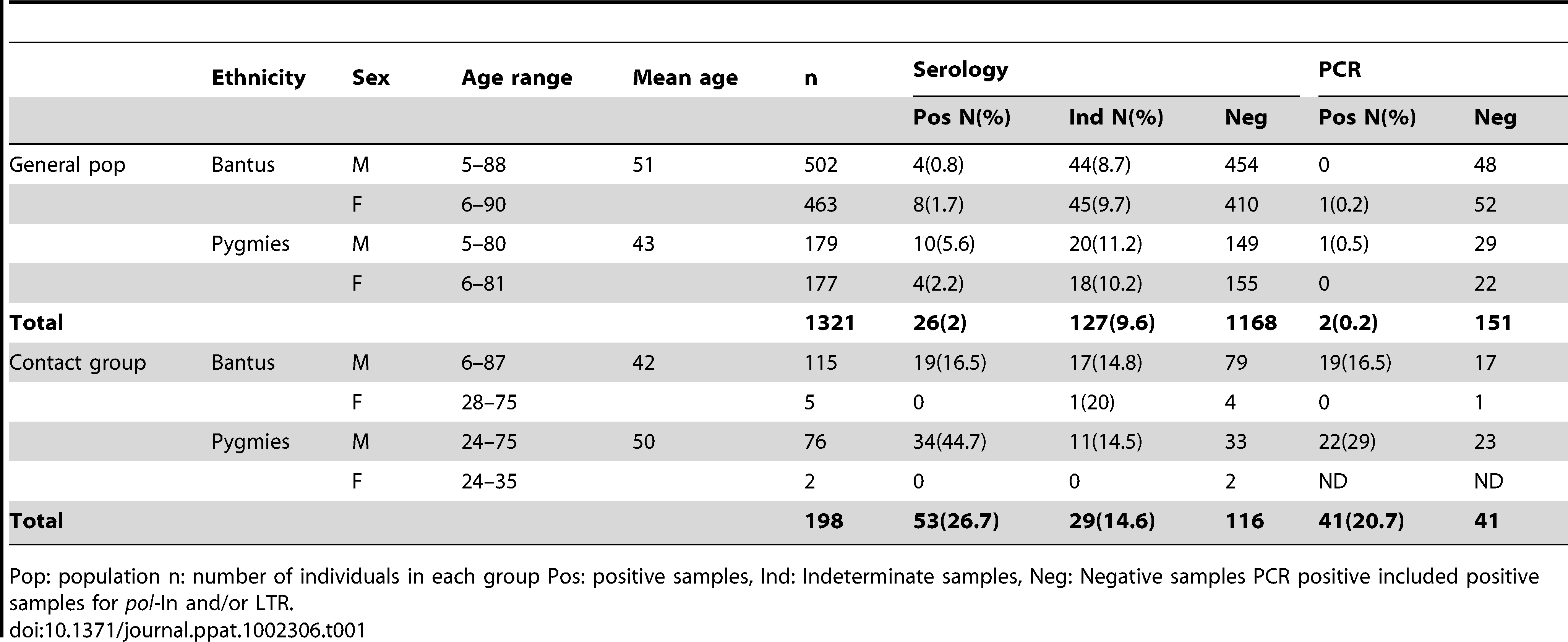 Global description of the general population group and the contact group, and overall serology and PCR results.
