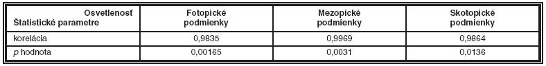 Štatistické vyhodnotenie CK za fotopických , mezopických a skotopických podmienok – metodika podnetových terčov s frekvenčných pruhmi