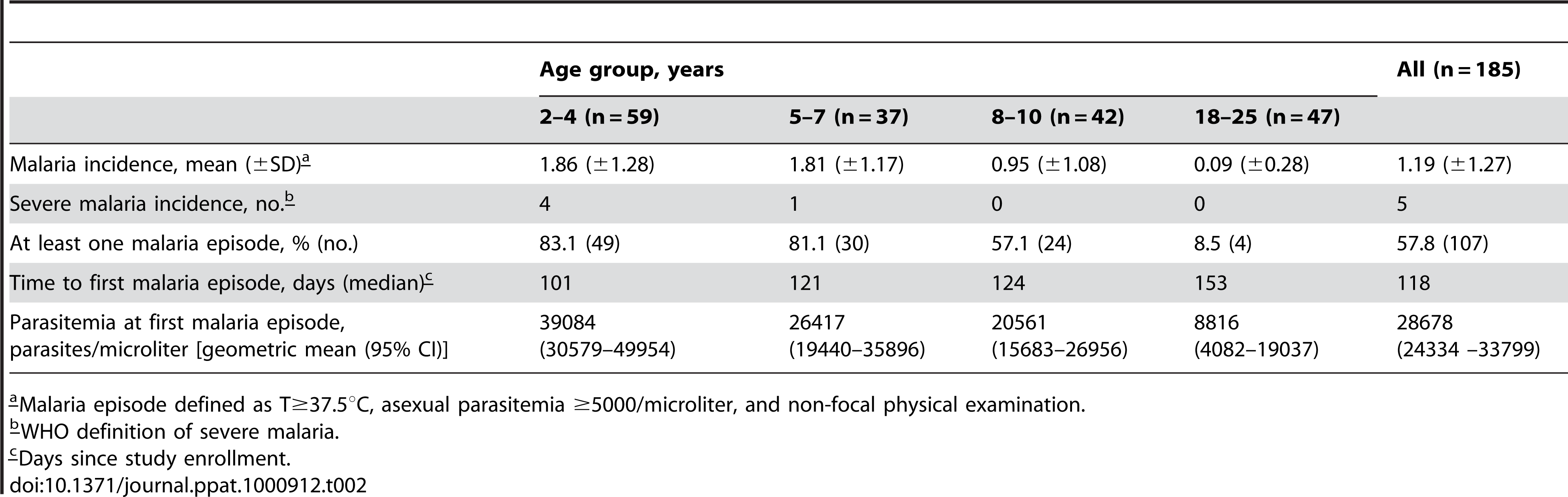 Malaria clinical outcomes by age group.