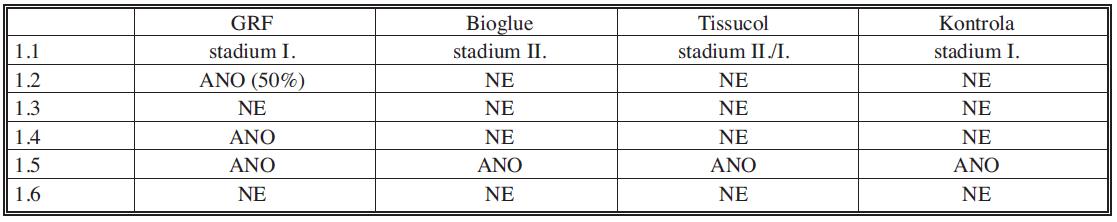 Kvalitativní parametry u třetí experimentální skupiny (3 – odběr vzorků po 12 měsících)