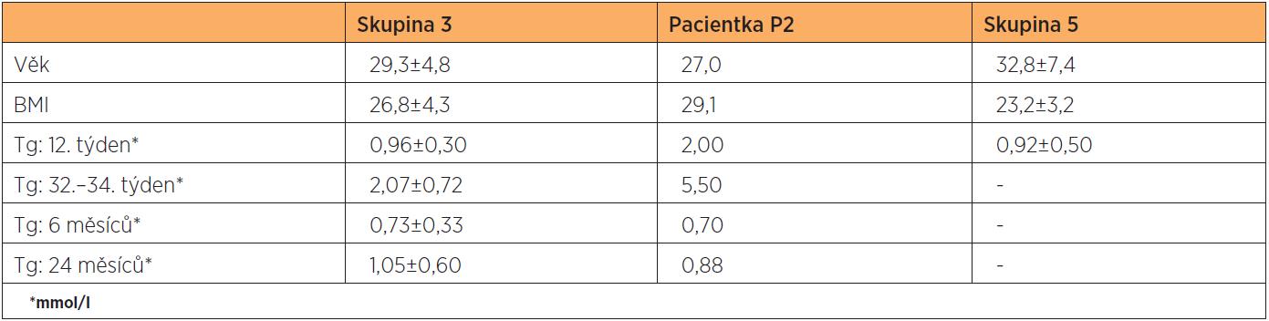Klinické charakteristiky a hodnoty Tg v těhotenství a po porodu ve skupině těhotných žen s diabetes mellitus 1. typu (skupina 3) a u pacientky P2 ze stejné skupiny. Poslední sloupec představuje kontrolní skupinu (skupina 5)