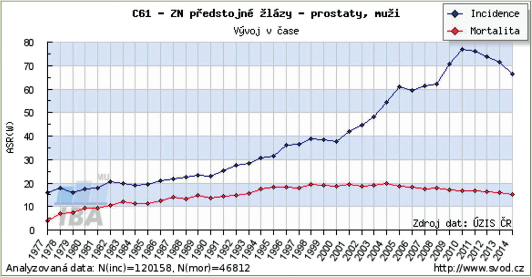 Vývoj karcinomu prostaty v čase - incidence a mortalita