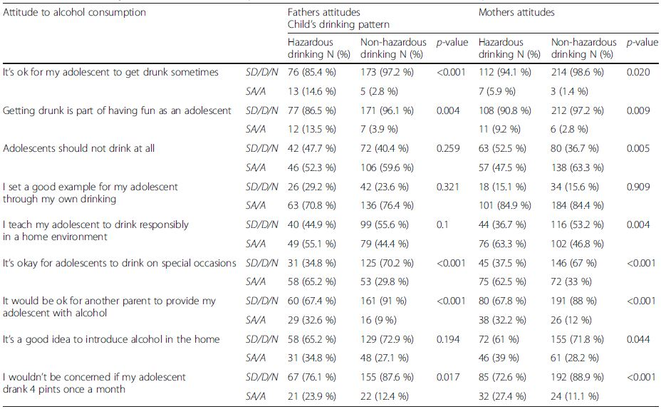 Univariate analysis: Association between parent attitude and adolescent alcohol consumption
