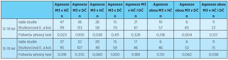 Prevalence ageneze třetích molárů v horní, dolní a obou čelistech, statistické porovnání s výsledky uvedenými v literatuře [12]