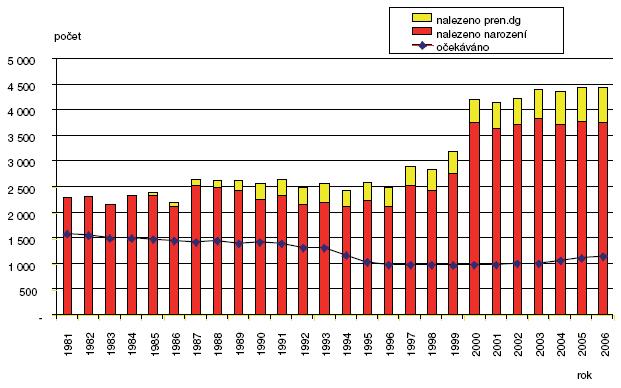 Očekávané a nalezené počty vrozených vad v ČR 1981–2006
